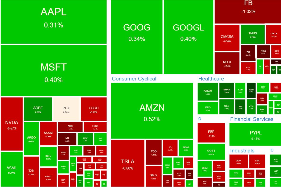 NASDAQ100ヒートマップ2021年6月9日