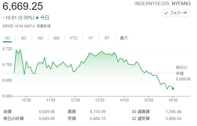 FANG+index2021年6月9日