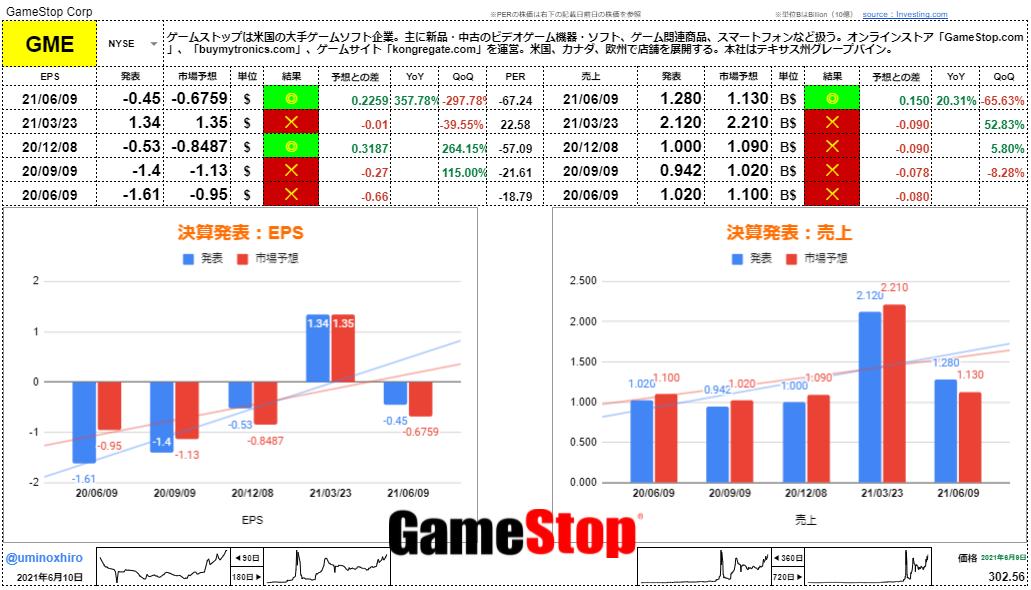 ゲームストップ【GME】決算2021年6月9日