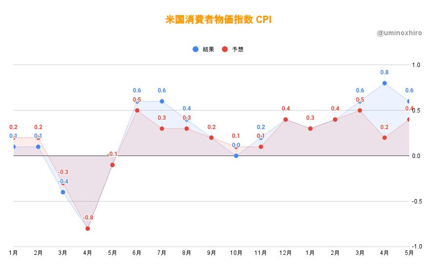 CPI 消費者物価指数2021年5月