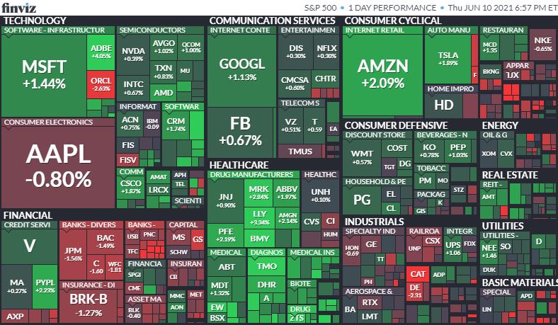 S&P500ヒートマップ2021年6月10日