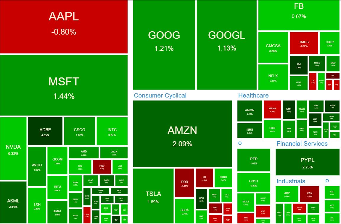 NASDAQ100 ヒートマップ2021年6月10日