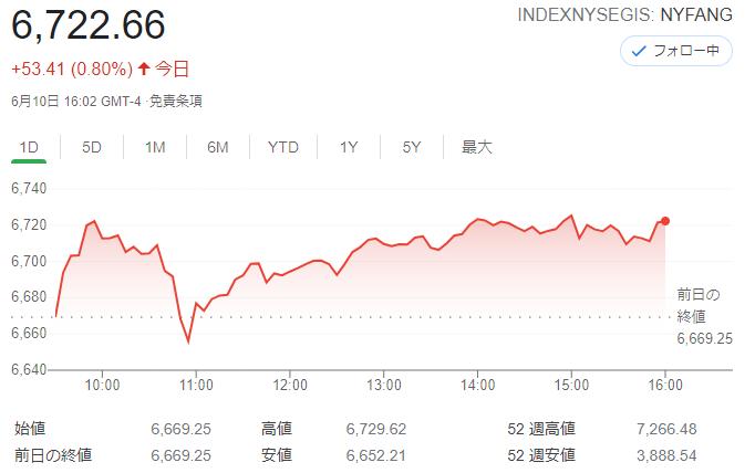 FANG+index2021年6月10日