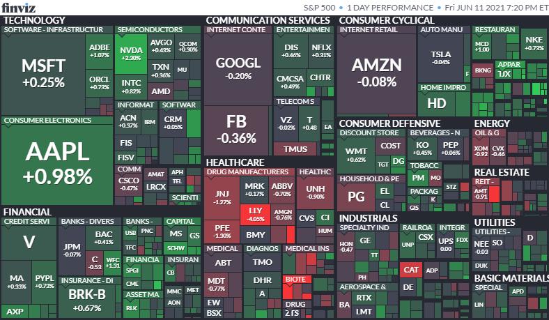 S&P500ヒートマップ2021年6月11日