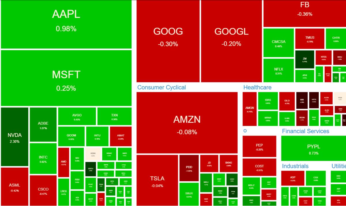 NASDAQ100 ヒートマップ2021年6月11日
