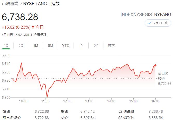 FANG+index2021年6月11日