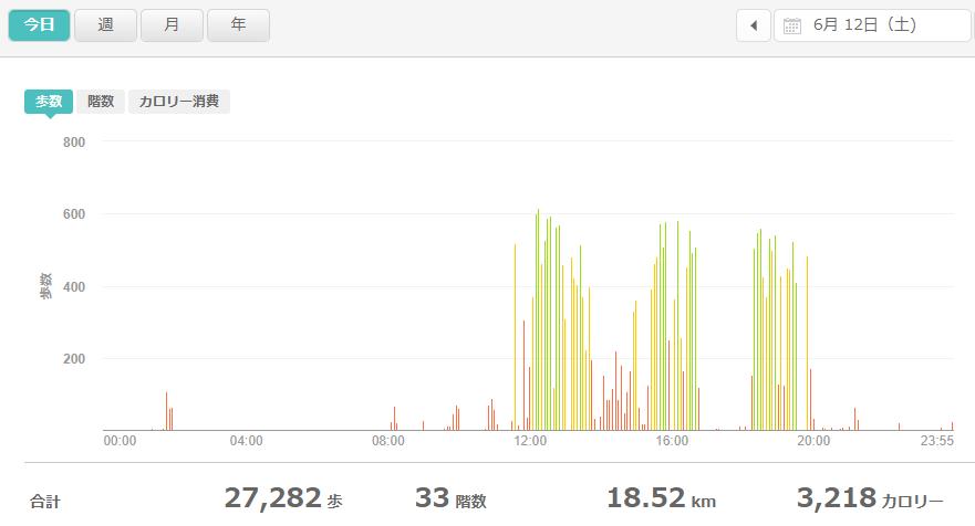 fitbitログより 運動データ2021年6月12日