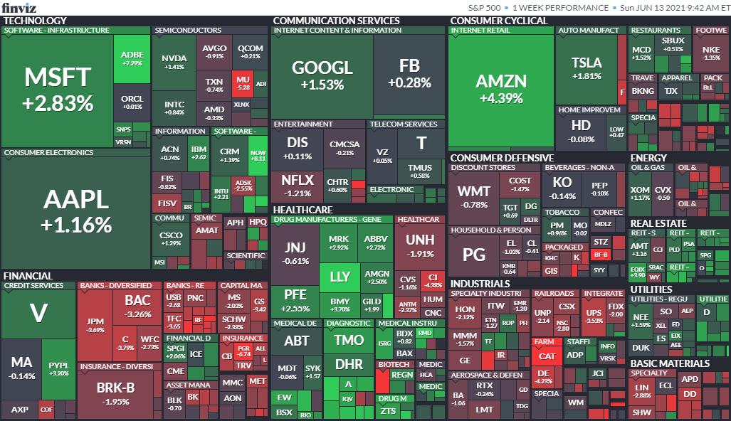 先週のS&P500の動き