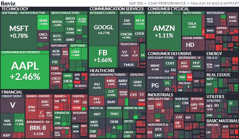 S&P500ヒートマップ2021年6月14日