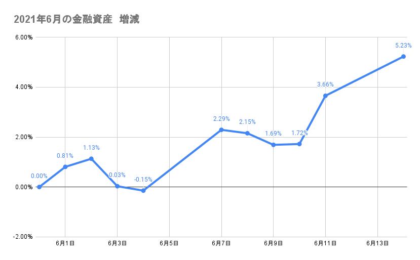 6月のポートフォリオ資産額の推移2021年6月14日