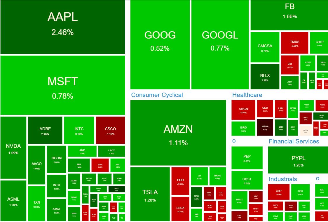 NASDAQ100 ヒートマップ2021年6月14日