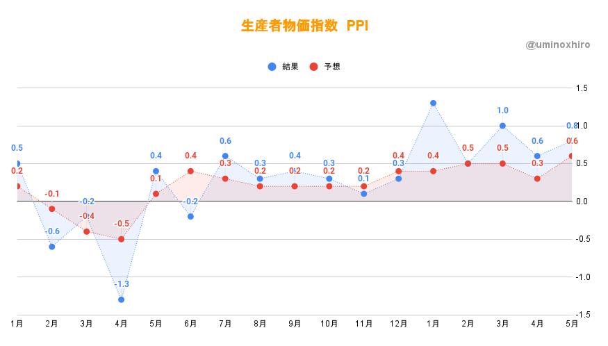 生産者物価指数(PPI)5月発表