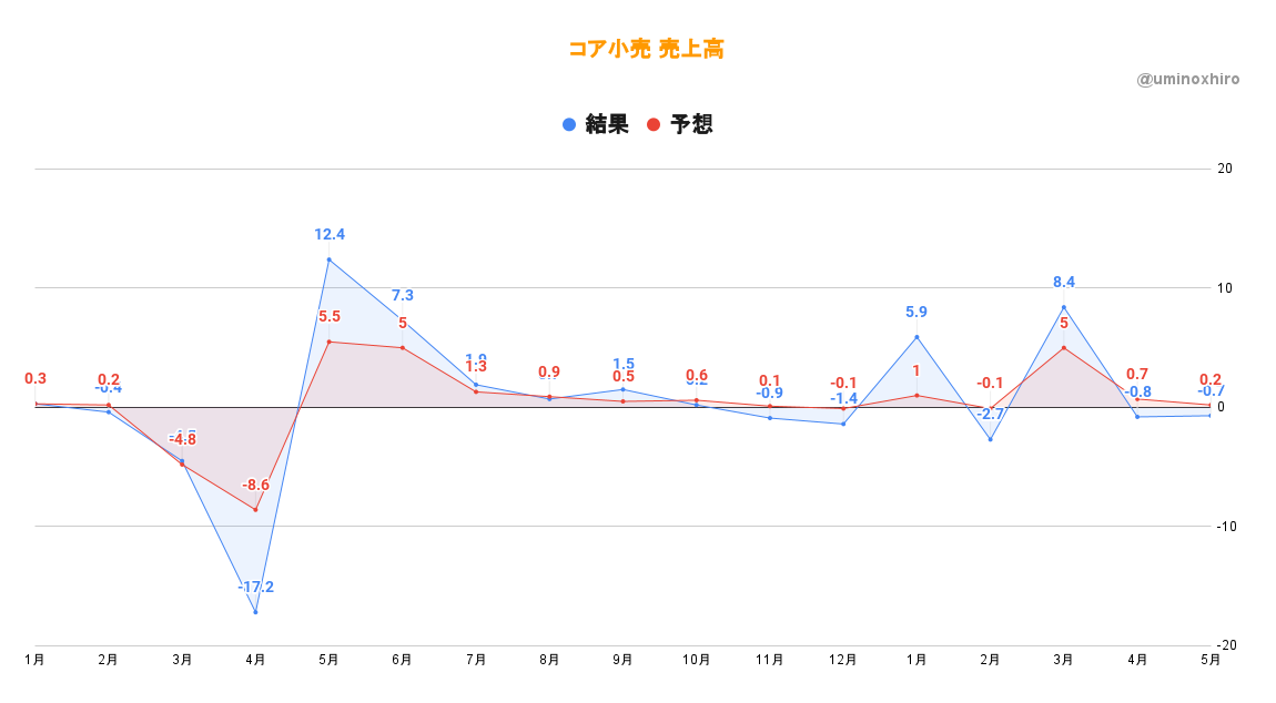 コア小売売上高(5月)
