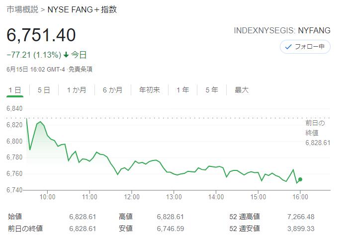 FANG+index2021年6月15日