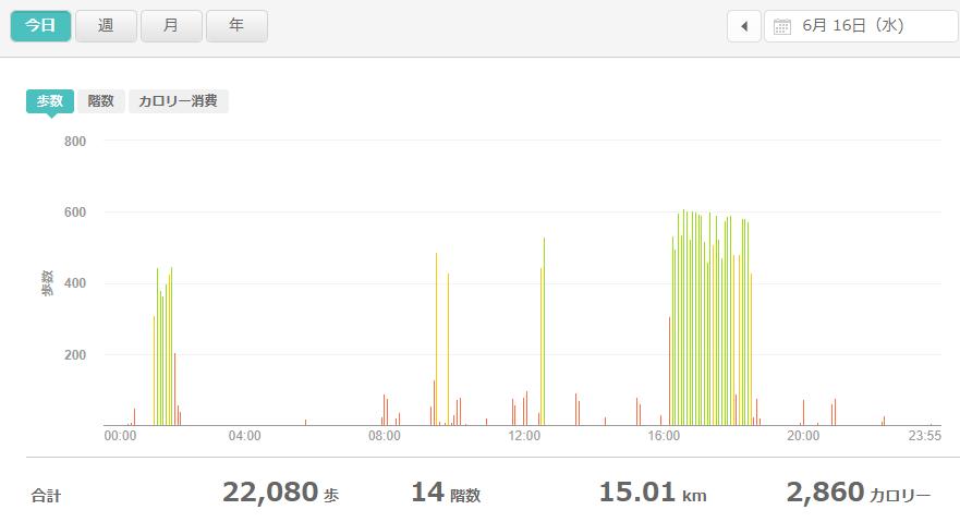 fitbitログより 運動データ2021年6月16日