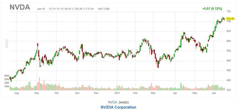 エヌビディア 【NVDA】2021年6月16日