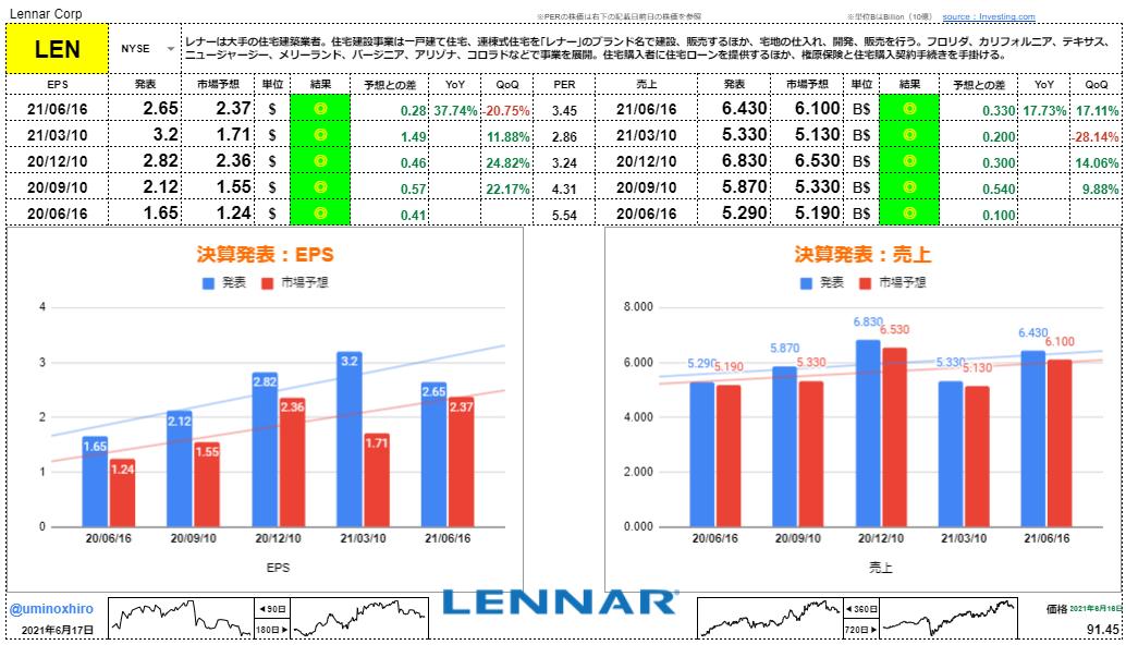 レナー【LEN】決算2021年6月16日