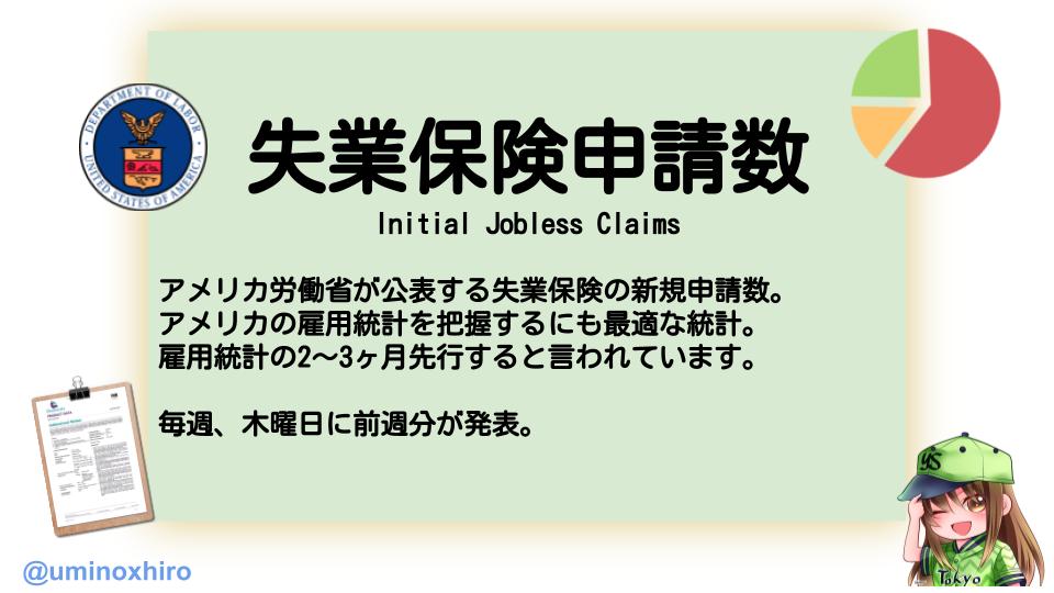 失業保険申請数