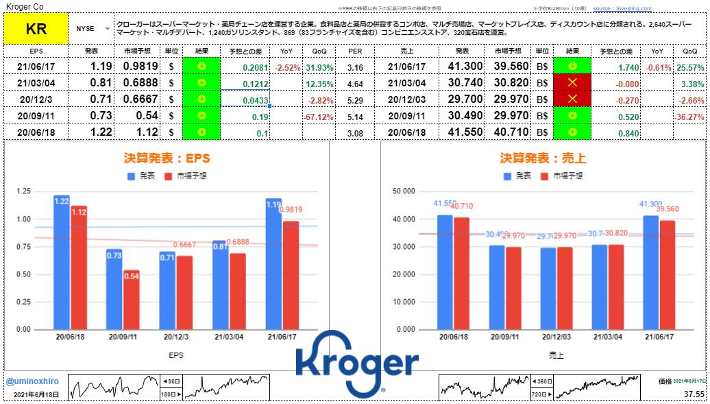 クローガー【KR】決算2021年6月17日