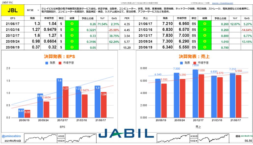 ジェイビル【JBL】決算2021年6月17日