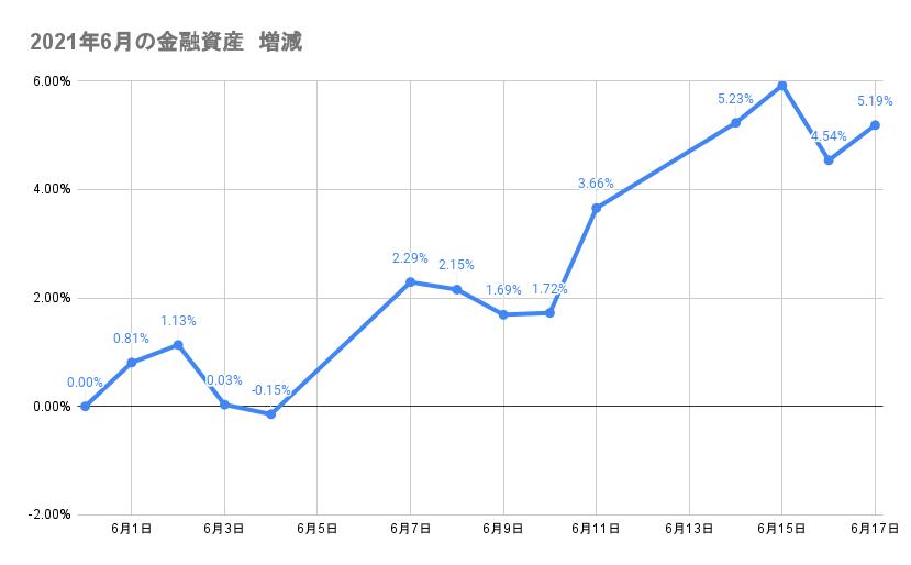 6月のポートフォリオ資産額の推移