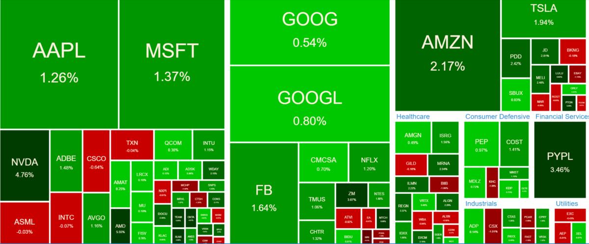 NASDAQ100 ヒートマップ2021年6月17日
