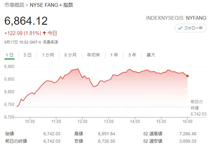 FANG+index2021年6月17日