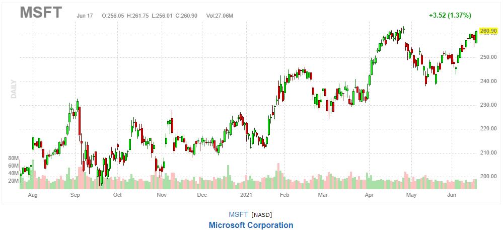 マイクロソフト【MSFT】2021年6月17日