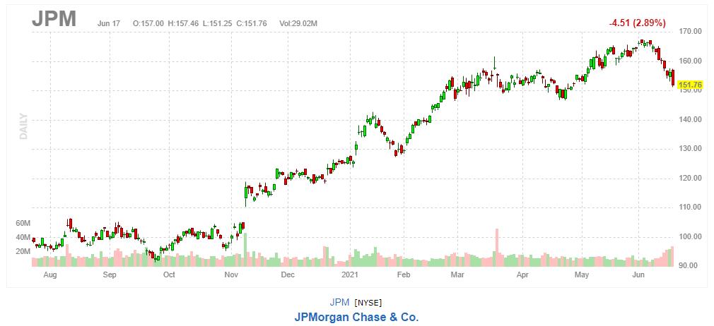 JPモルガン・チェース【JPM】2021年6月17日
