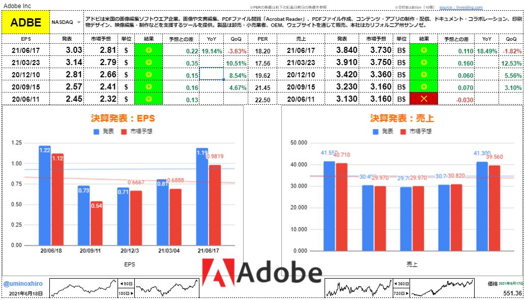アドビ【ADBE】決算2021年6月17日