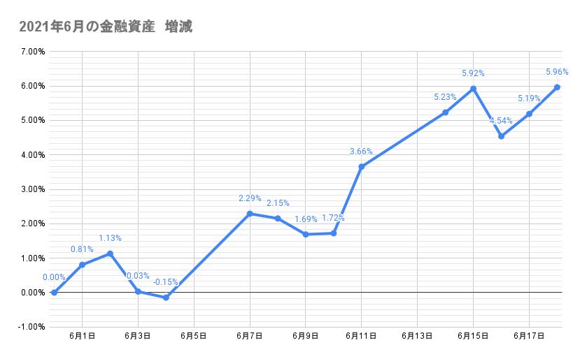 6月のポートフォリオ資産額の推移2021年6月18日