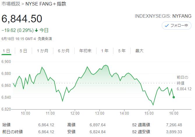FANG+index2021年6月18日