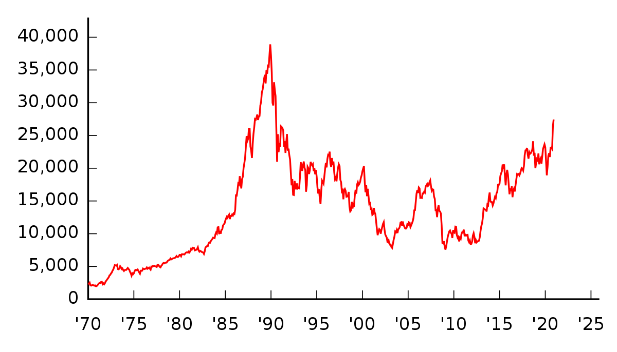 日経平均株価(Wikipedia)