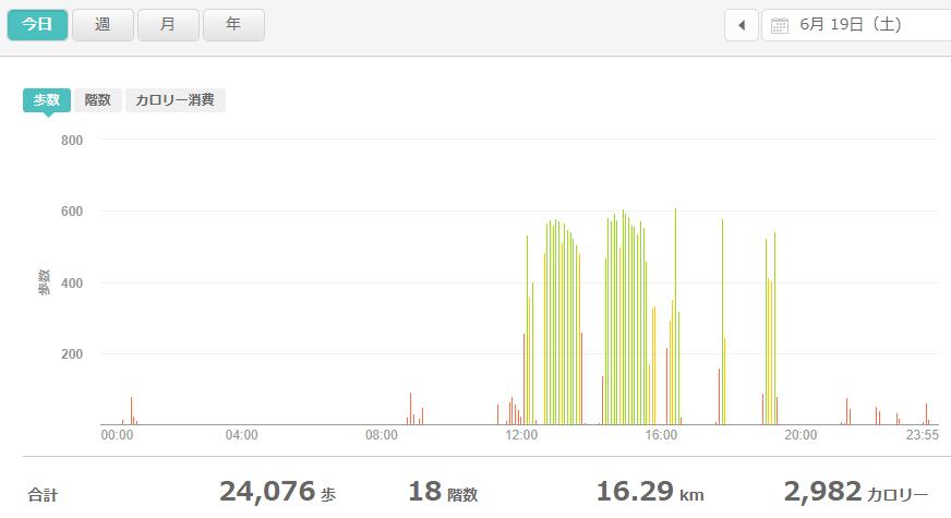 fitbitログより 運動データ2021年6月19日