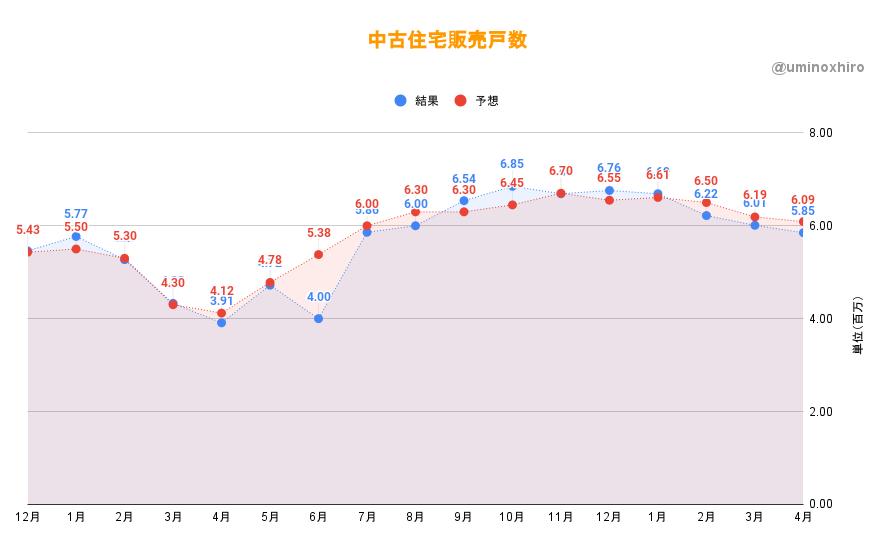 中古住宅販売戸数 (4月)