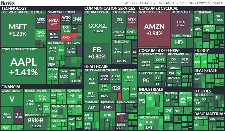 S&P500ヒートマップ2021年6月21日
