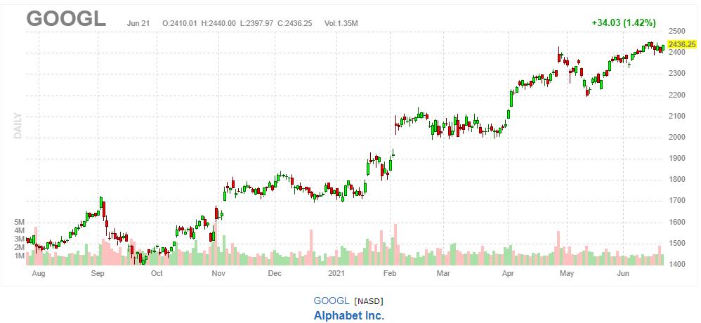 Google(アルファベット) 【GOOGL】2021年6月21日