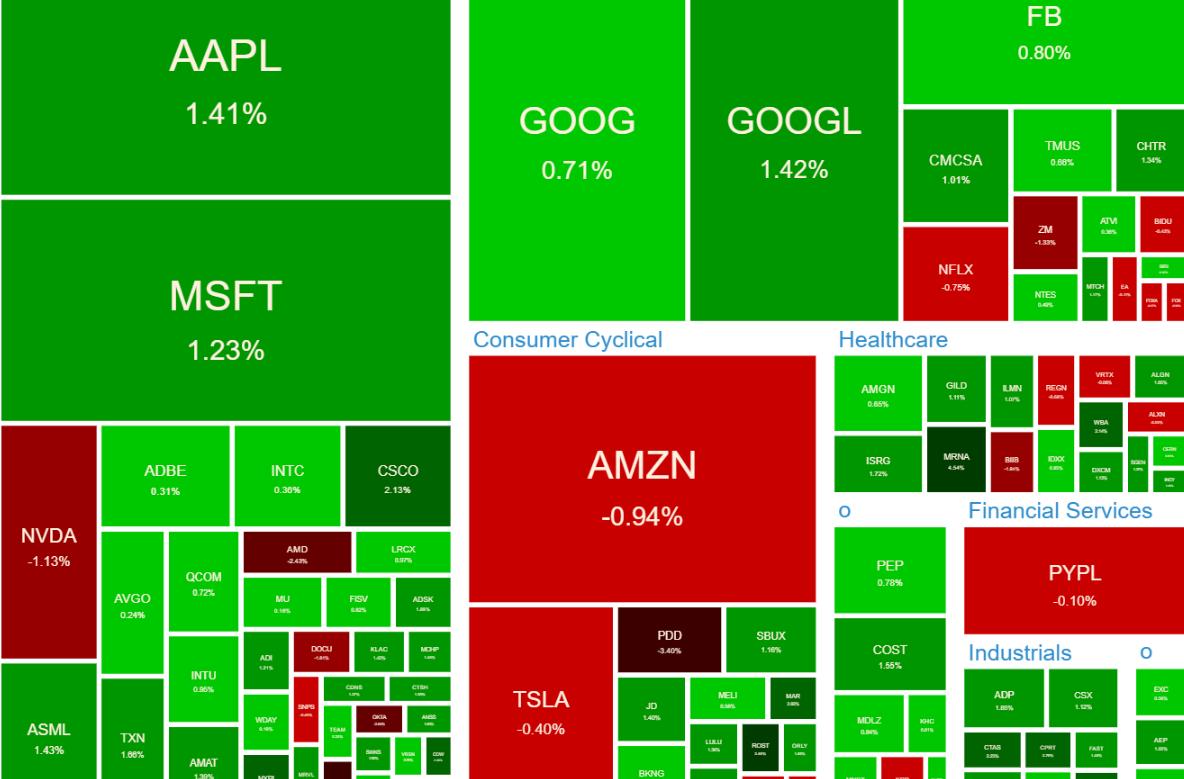NASDAQ100 ヒートマップ2021年6月21日
