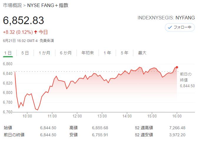 FANG+index2021年6月21日