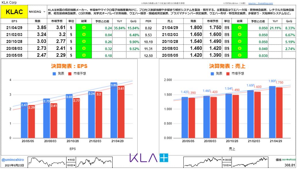 KLA【KLAC】決算2021年4月29日