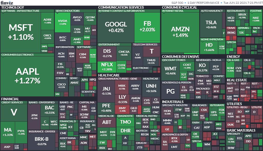 S&P500ヒートマップ2021年6月22日