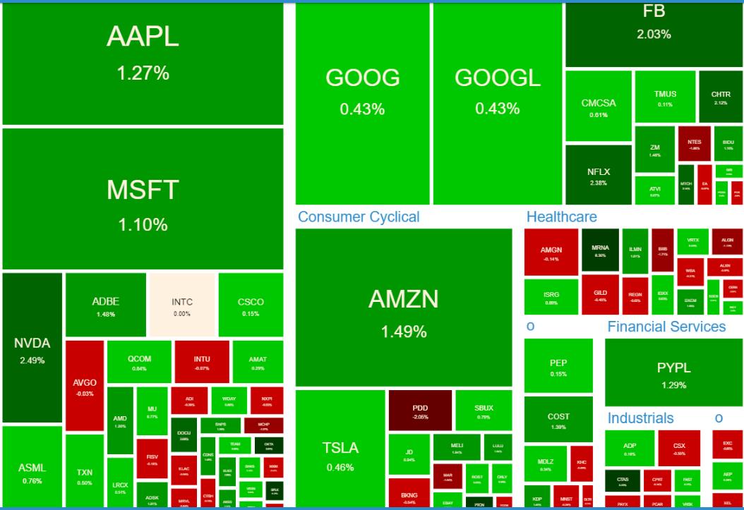 NASDAQ100 ヒートマップ2021年6月22日