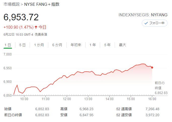FANG+index2021年6月22日