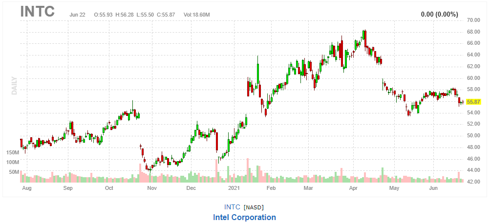 インテル【INTC】2021年6月22日