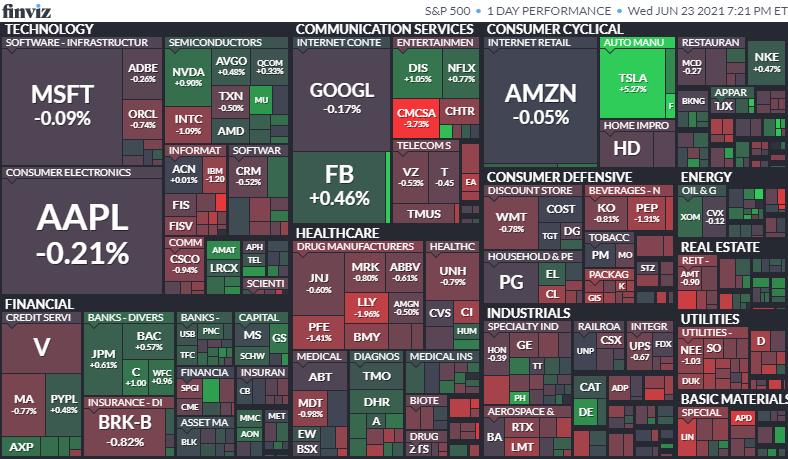 S&P500のヒートマップ2021年6月23日