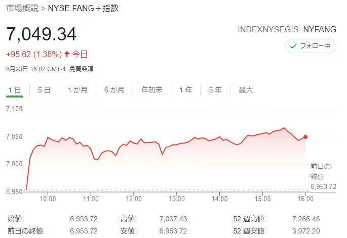 FANG+index2021年6月23日