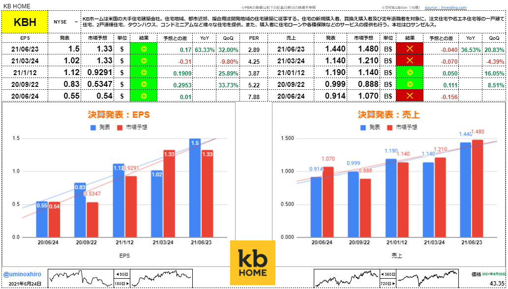 KBホーム【KBH】決算2021年6月23日