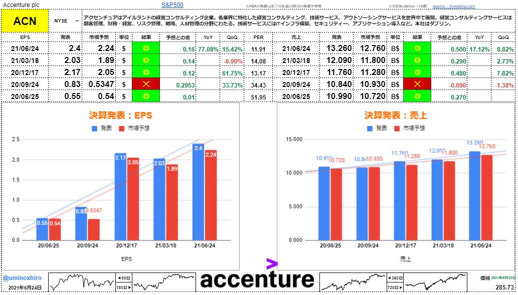 アクセンチュア【ACN】決算2021年6月24日