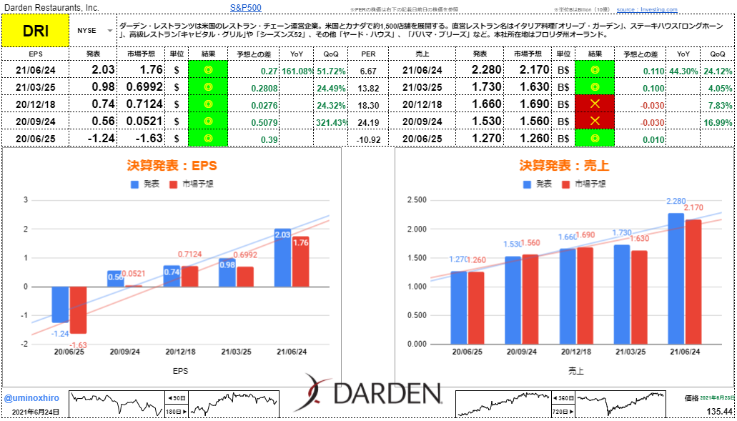 ダーデンレストラン【DRI】決算2021年6月24日