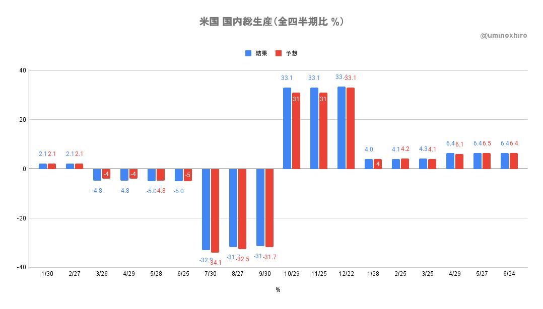 米国国内総生産(全四半期Q1)6月